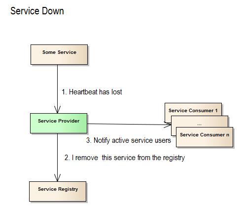 Service Down_pn
