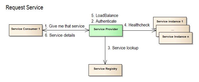 Service Request_pb